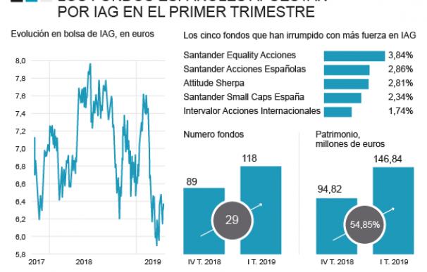 Exposición de los fondos de inversión españoles a IAG