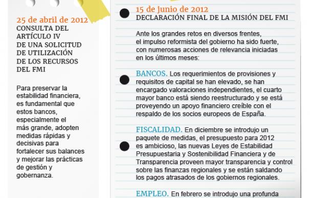 FSAP FMI abril y junio