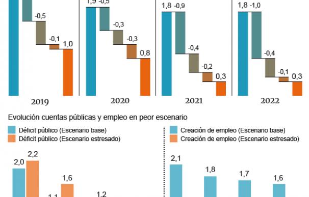 Gráfico 'test de estrés' previsiones economía España