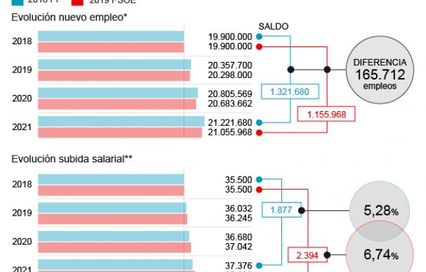 El Plan económico de Sánchez sube más los salarios pero crea menos empleo.