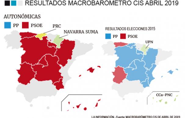 El PP perdería el bastión de Madrid pero conservaría Murcia y CyL con Cs y Vox