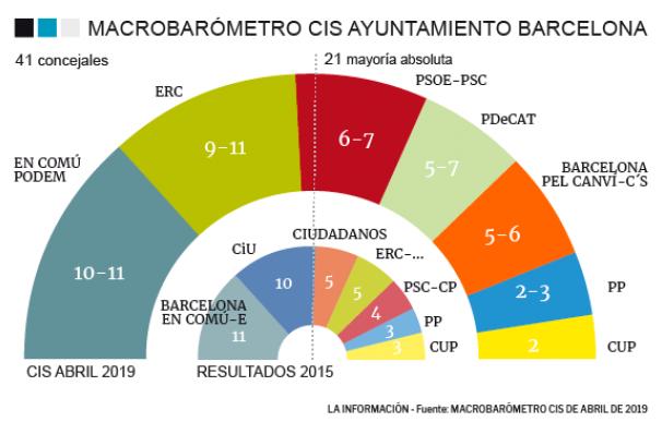 CIS Ayuntamiento BArcelona