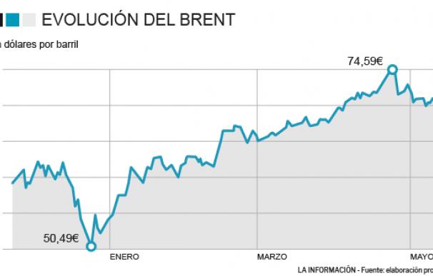 Gráfico precios petróleo.