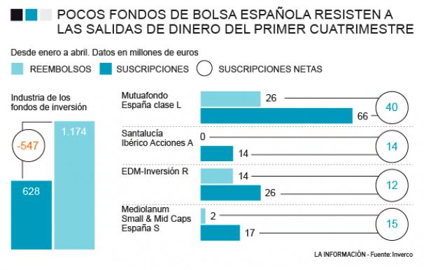 Evolución de las suscripciones y reembolsos de los fondos de bolsa española
