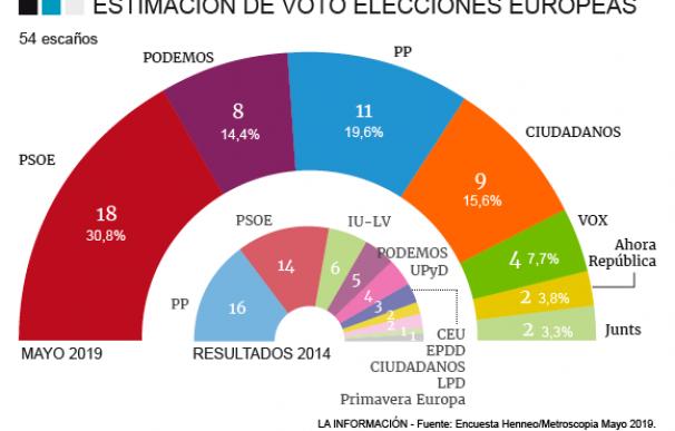 El PSOE arrasa en las Europeas y el PP logra remontar tras el 28A a costa de Vox