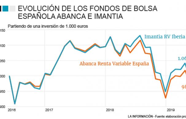 Evolución de los fondos de bolsa española de Abanca e Imantia