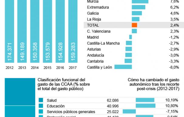 Gráfico gasto CCAA
