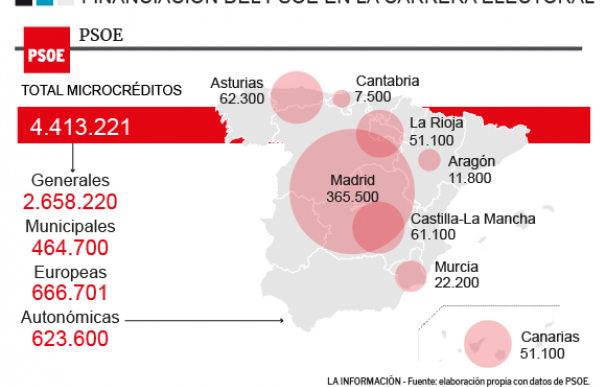 PSOE MICROCRÉDITOS