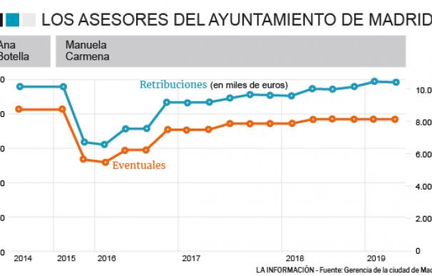 Carmena dejará el Ayuntamiento con 188 asesores 'a dedo', casi igualando a Botella