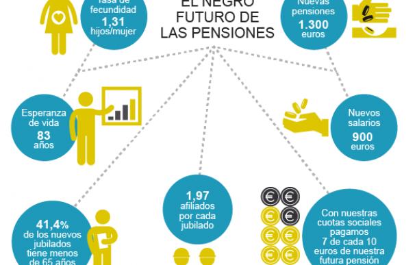 7 claves sobre el futuro de las pensiones