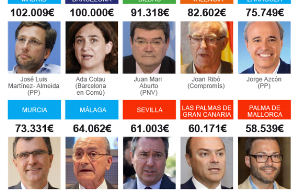 Gráfico sueldo alcaldes