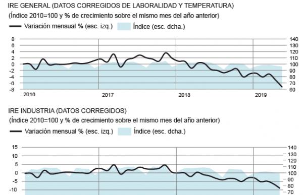 Gráfico IRE de REE.
