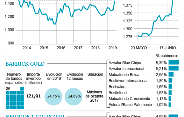 Evolución del oro y presencia de los fondos de inversión