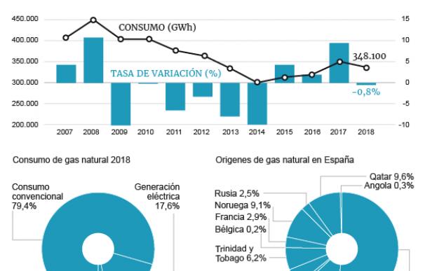 Gráfico gas natural.
