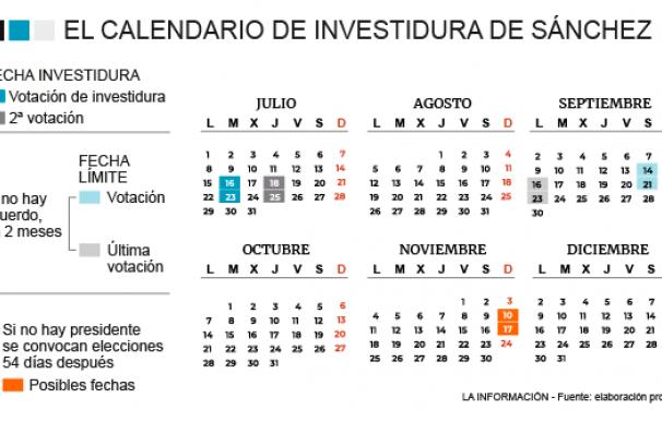 Moncloa maneja nuevas elecciones el 10 o 17 de noviembre si fracasa la investidura