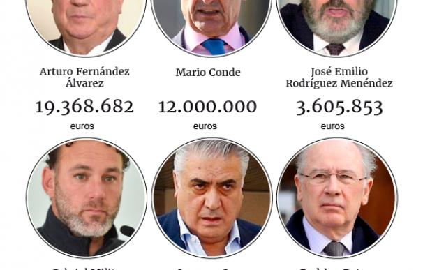 Rato, Mario Conde, Abengoa, Arturo... Los morosos que deben más de un millón