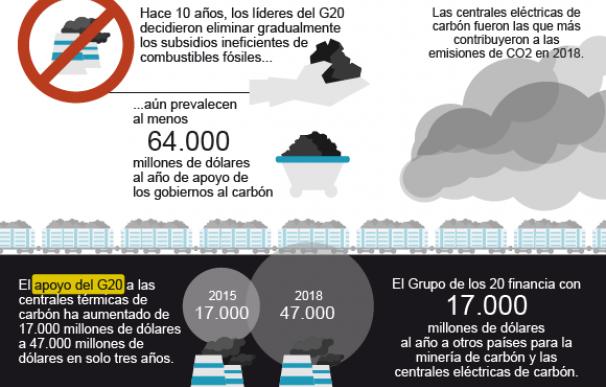 Gráfico carbón.
