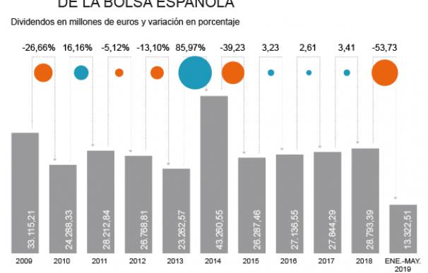 Evolución del pago de dividendos en la bolsa española.