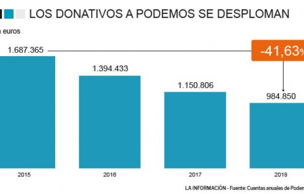 Alarma para las finanzas de Podemos: se fugan más del 40% de sus donaciones