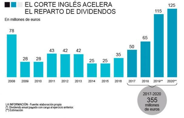 Evolución del reparto de dividendos en El Corte Inglés.