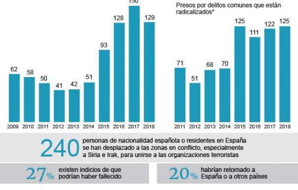 presos yihadistas