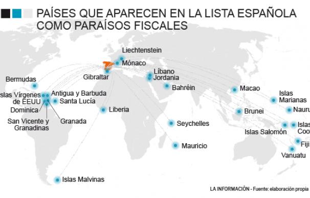 Gráfico lista paraísos fiscales España