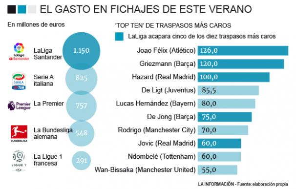 Gráfico de los fichajes de LaLiga. /Nerea de Bilbao