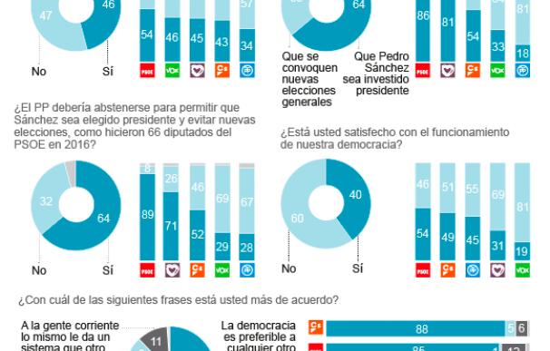 El 81% de votantes de Podemos quiere un pacto con Sánchez y rechaza elecciones
