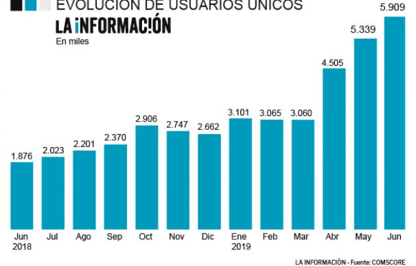 La Información es el diario que más crece (+215%) y roza los 6 millones de usuarios