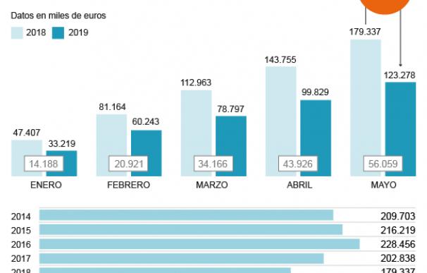 Gráfico caída ingresos Sucesiones y Donaciones en Andalucía