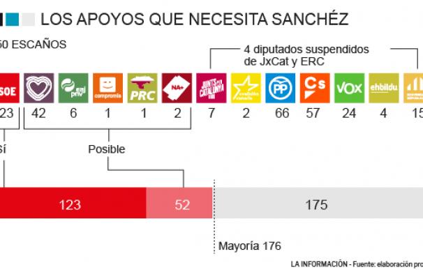 Apoyos investidura Pedro Sánchez