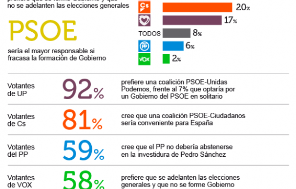 El PSOE sería el principal culpable si la segunda investidura de Sánchez fracasa