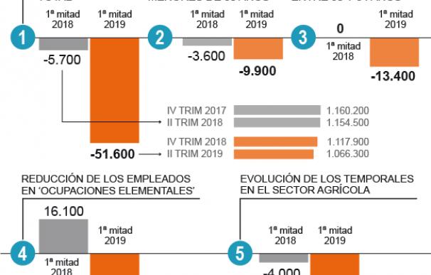 Gráfico impacto del SMI sobre el empleo.