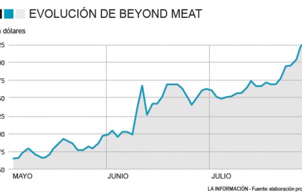 Evolución de Beyond Meat en bolsa