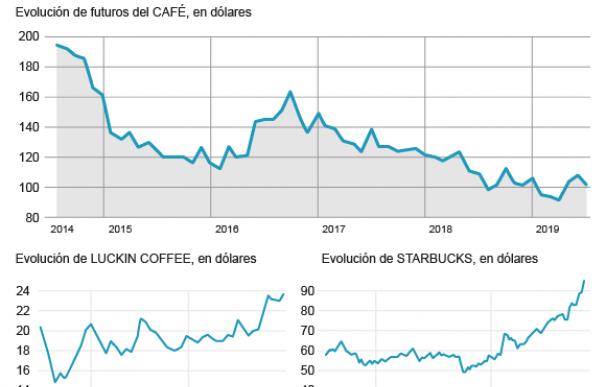 Evolución del precio del café, Starbuck y Luckin Coffee en bolsa