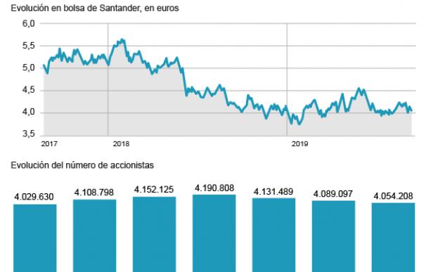 Evolución de los accionista de Banco Santander