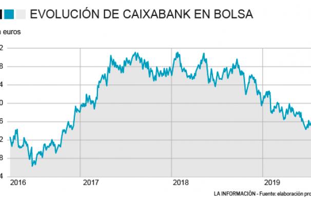 Evolución de Caixabank en bolsa