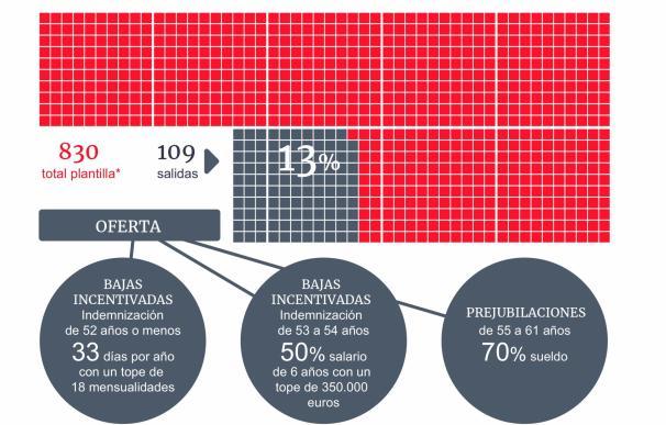 ERE Santander Operaciones