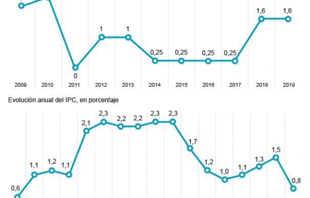 PENSIONES IPC