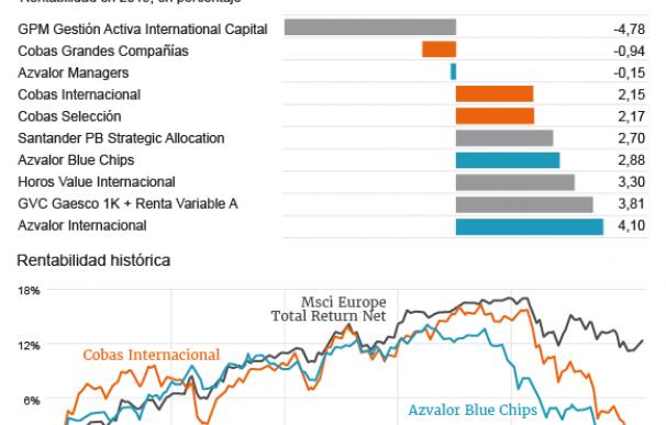 Evolución de los fondos internacionales de Azvalor y Cobas