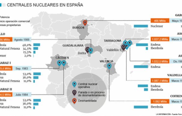 Mapa centrales.