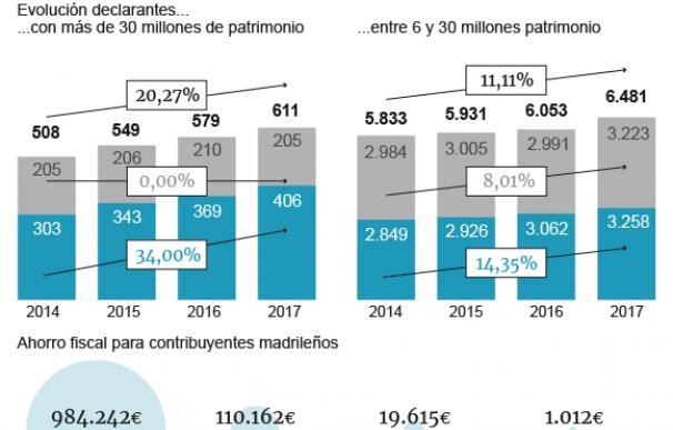 Gráfico Impuesto Patrimonio 'ultrarricos' Comunidad de Madrid