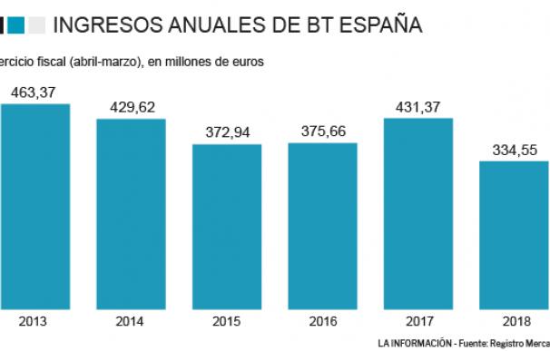 BT Ingresos España