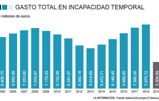 INCAPACIDAD TEMPORAL GASTO