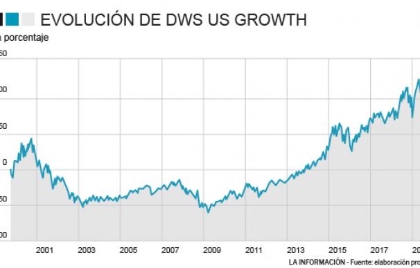 Evolución del DWS US Growth