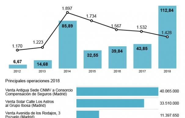 Gráfico Ingresos por ventas inmobiliarias del Estado