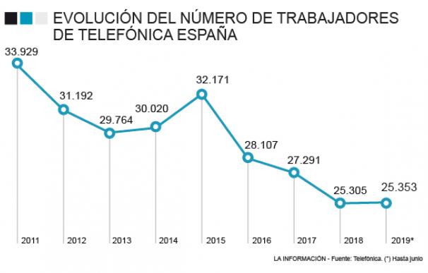 Empleados en Telefónica España