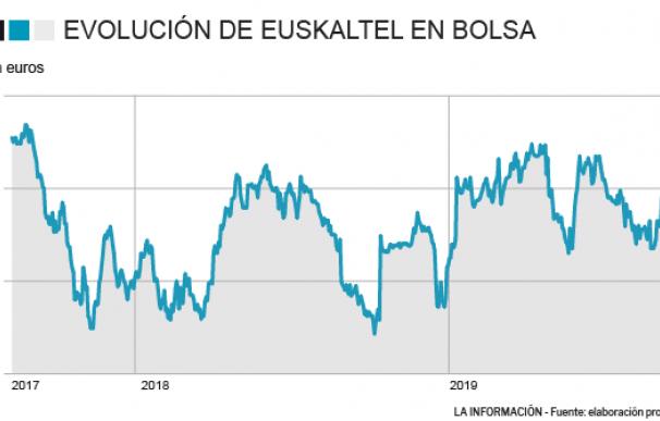 Euskaltel caída en bolsa