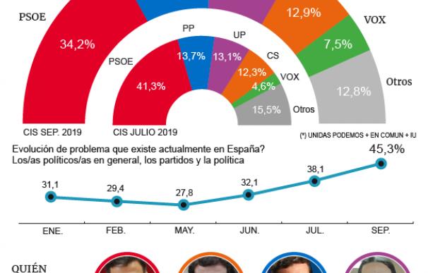 El CIS reduce a Sánchez al 34,2% a la vez que el cabreo con los políticos bate récord