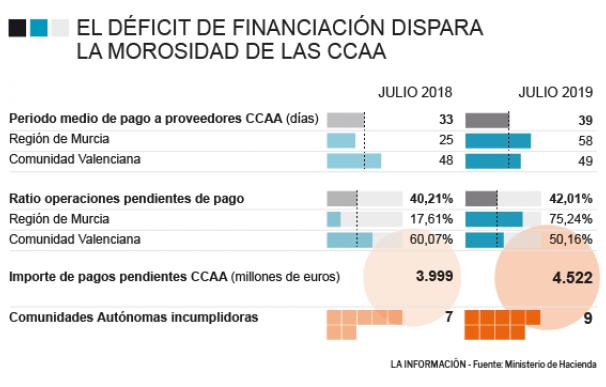 Gráfico sobre morosidad de las comunidades autónomas.